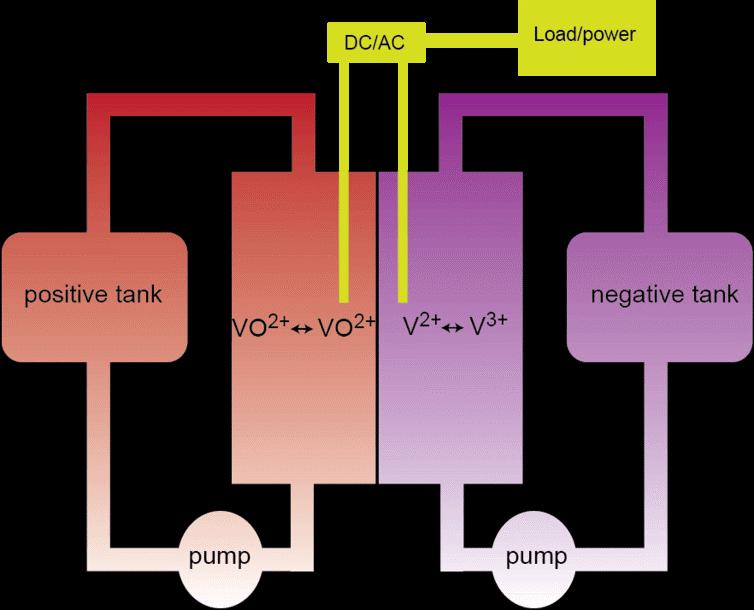 flow_battery